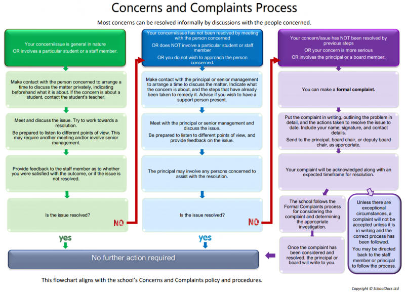 Concerns and complaints process flowchart v2